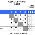 【2020.9.20 (日) ミックススイーツCUP 結果】
